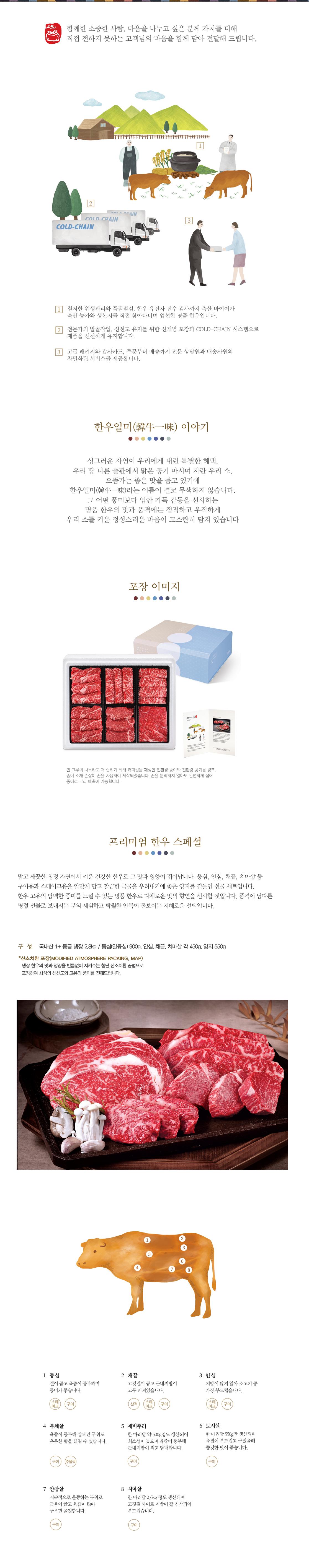 프리미엄한우스페셜 2.8kg 1+등급 냉장 2.8kg / 등심(알등심) 0.9kg, 안심, 채끝, 치마살 각 0.45kg, 양지0.55kg