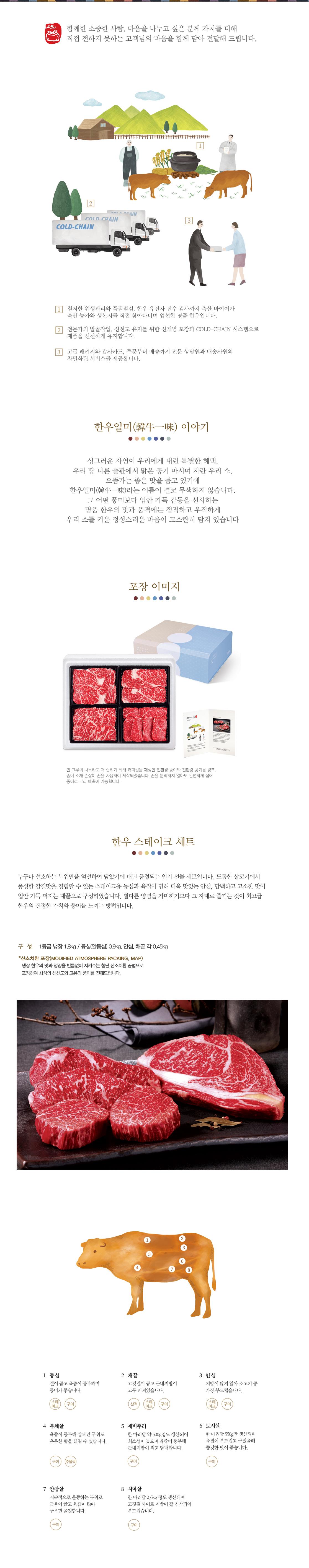 한우스테이크세트 1.8kg 1+등급 냉장 1.8kg / 등심(알등심) 0.9kg, 안심, 채끝 각 0.45kg